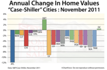 Case-Shiller Index Says Detroit And Washington DC Lead The Market