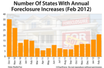 Foreclosure Volume Slated To Rise This Spring