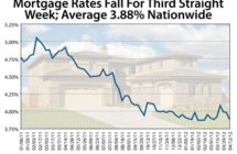 Mortgage Rates Fall For Third Straight Week