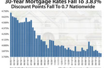 Mortgage Rates Make New All-Time Lows (Again)