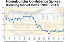Buyer Foot Traffic Through New Construction Up Nearly Threefold Since 2009