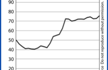 Home Affordability Reaches An All-Time High
