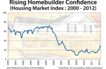 Home Builders See More Sales, Higher Prices Ahead