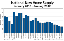 New Home Supply Falls To 5.6 Months