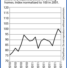 Pending Home Sales Index Posts Second Best Month Since April 2010