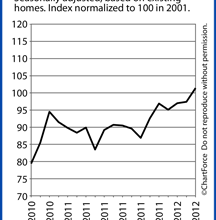 Pending Home Sales Index Crosses The 100 Barrier