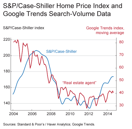 S&P Home Price Index, Google Trends