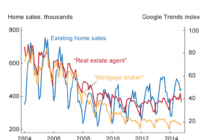 Internet Search Volume Reveals Housing Demand