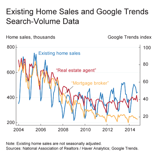 Existing Home Sales and Google Trends
