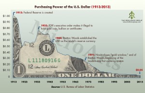 Impact of Inflation on the dollar