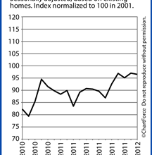 Pending Home Sales Index Remains Strong Into Spring